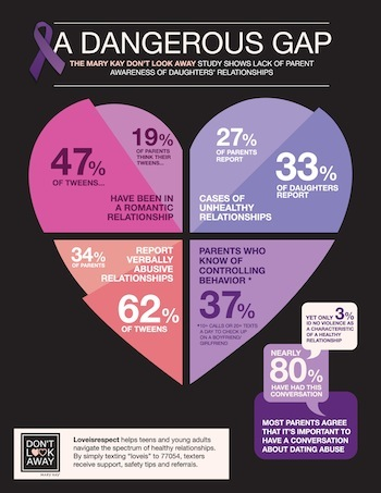 The Facts on Teen Dating Abuse
